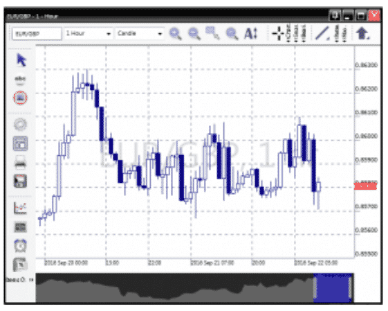 hacks 3 - Technical Analysis In Forex Trading: All You Need To Know.