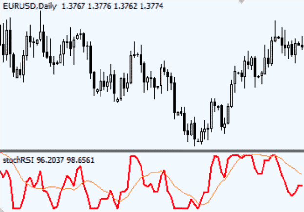 rsi 2 - Technical Analysis In Forex Trading: All You Need To Know.