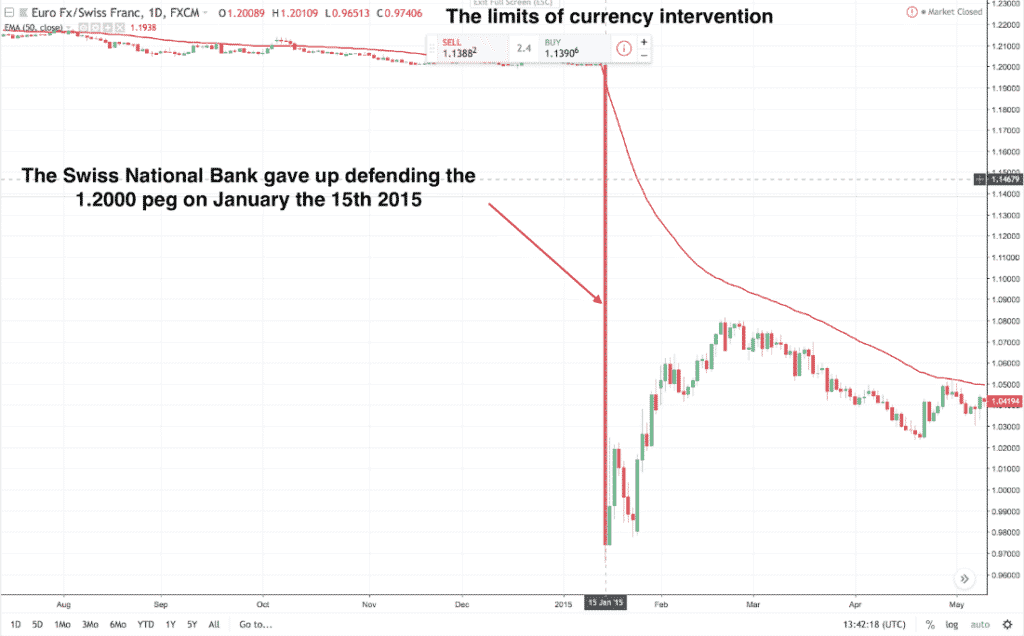 central bank 4 1024x636 - Why should every trader follow the central banks?