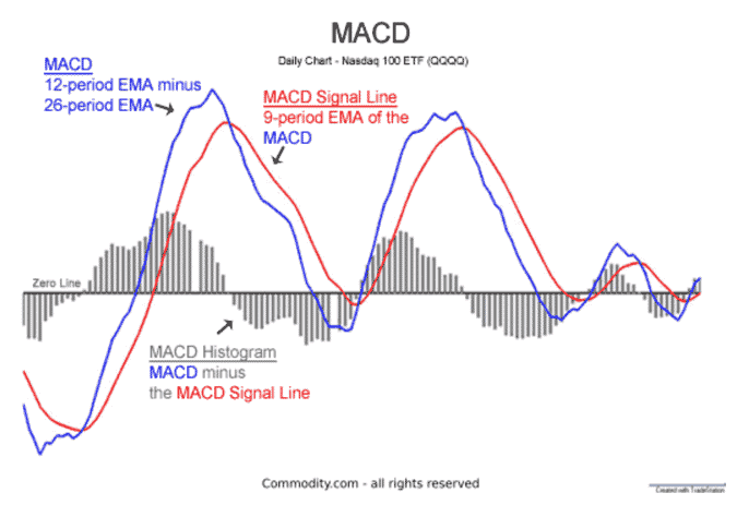 Moving Average Convergence/Divergence (MACD) Indicator for Trading