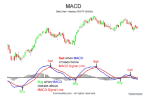 How to Use Moving Average Convergence/Divergence (MACD) Indicator for Trading