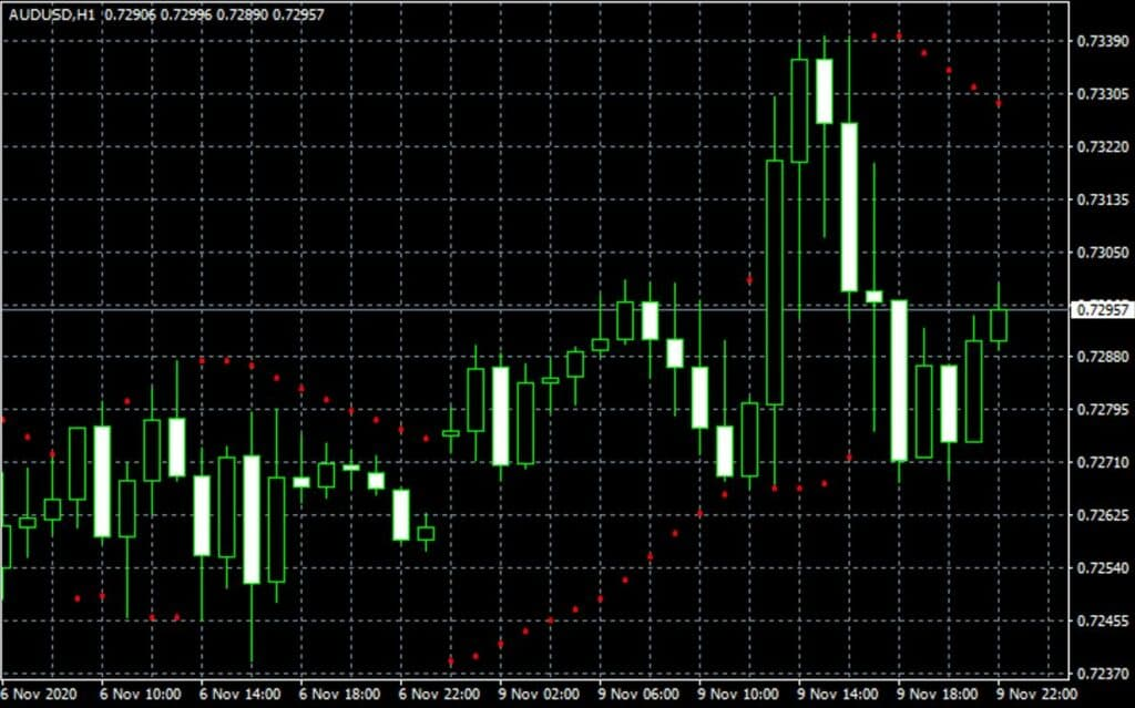 Parabolic Stop and Reverse forex indicator